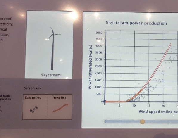 Turbine image and graph of data from that turbine